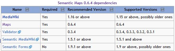 Semantic Maps 0.6.4 dependencies