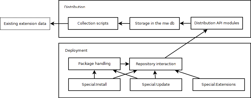 Planned architecture for the initial versions of the MediaWiki deployment extensions
