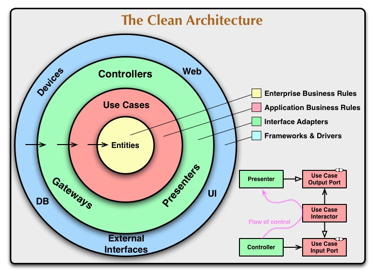 cleanarchitecture