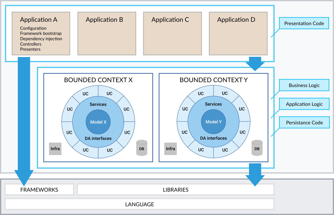 Diagram depicting Clean Architecture + Bounded Contexts